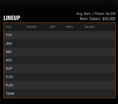 Draftkings LOL Lineup